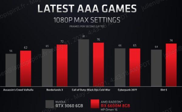 AMD Radeon RX 6600M vs GeForce RTX 3060