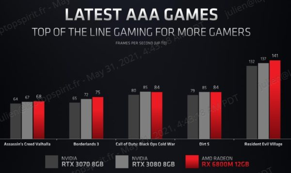 AMD Radeon RX 6800M vs GeForce RTX 3070 3080