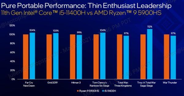 Intel Tiger Lake-H Hexa Core i5-11400H vs AMD Octo Core Ryzen 9 5900HS
