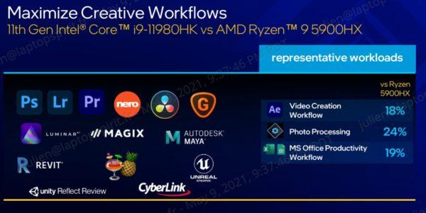 Intel Tiger Lake-H Octo Core i9-11980HK vs AMD Octo Core Ryzen 9 5900HX