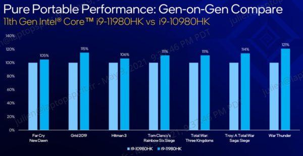 Intel Tiger Lake-H Octo Core i9-11980HK vs Core i9-10980HK