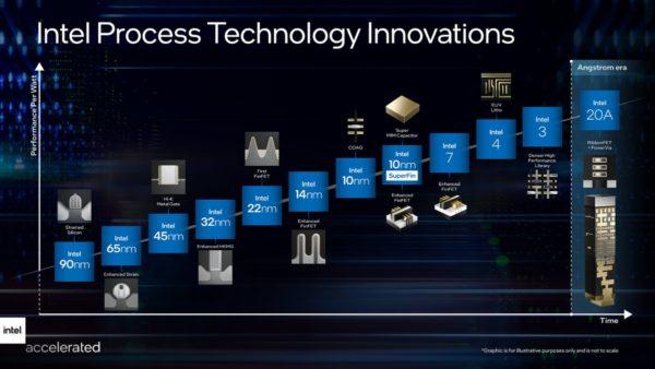 Intel process technology innovations 2025
