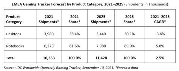 IDC EMEA Q02Y21-25 ventes PC portables gamer joueurs