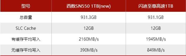 SSD modifications sans le dire des specifications SSD WD Blue SN550