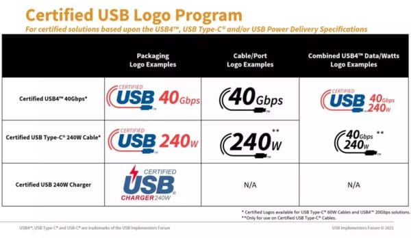 USB-IF nouveaux logos USB-C USB 4
