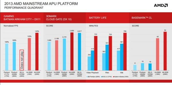 AMD Kabini 3