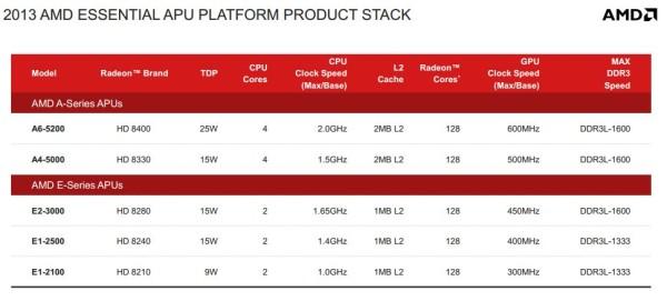 AMD Kabini 4