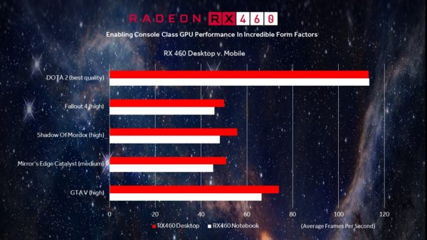 AMD Radeon RX 460 Polaris HP Omen 15 Limited Edition 2