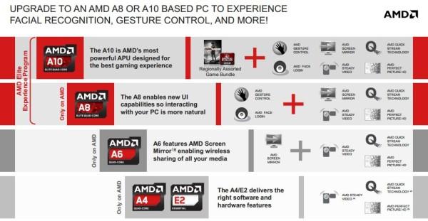 AMD Richland 2