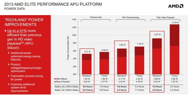 AMD Richland 4