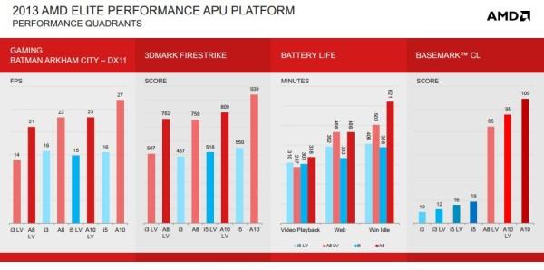 AMD Richland 5