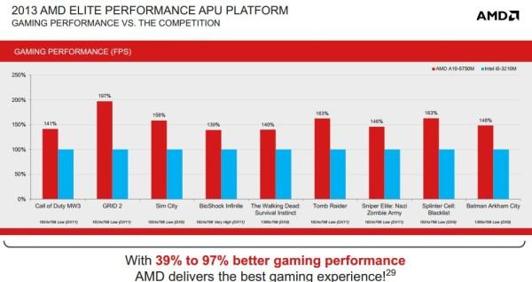 AMD Richland 6