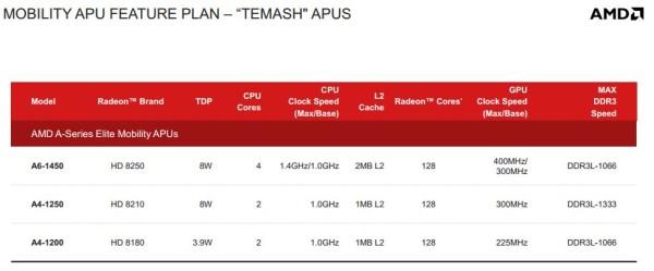 AMD Temash 3