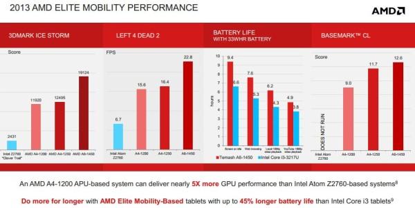 AMD Temash 5