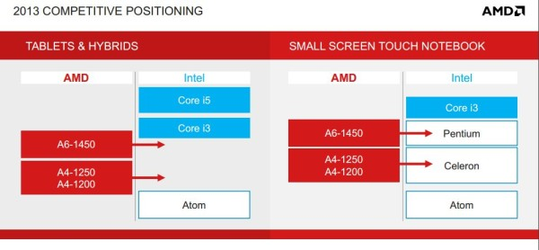 AMD Temash 6