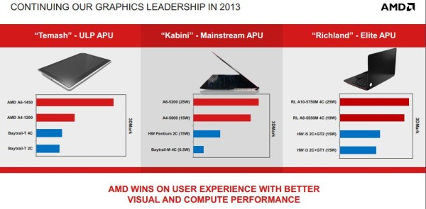 AMD Temash Kabini Richland 1