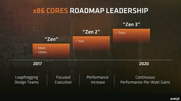 "<span class=""tagtitre"">Computex 2017 - </span>Roadmap CPU (dont Ryzen mobile) et GPU, 7mm en 2018"