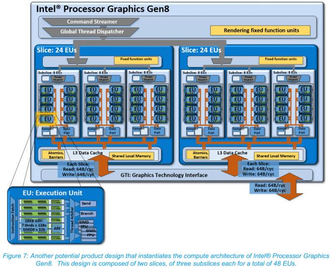 CES 2015 Intel Broadwell série U 5