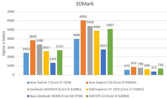"""<span class=""""tagtitre"""">Intel - </span>premier test d'un processeur Kaby Lake-Y, le Core i5-7Y54"""