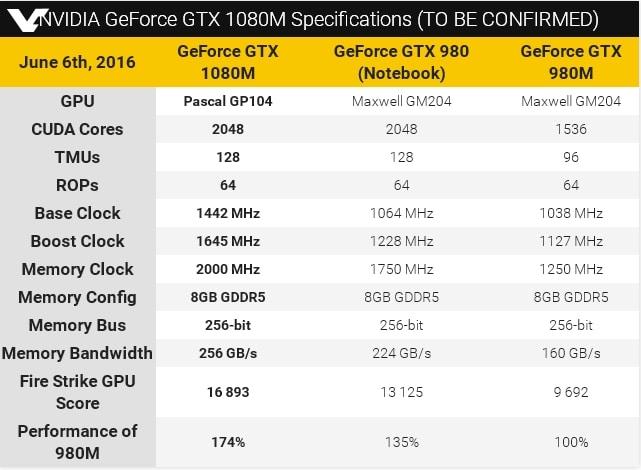 """<span class=""""tagtitre"""">GeForce GTX 1080M - </span>spécifications du nouveau GPU mobile haut de gamme"""