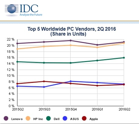 Vente de PC en hausse en Europe