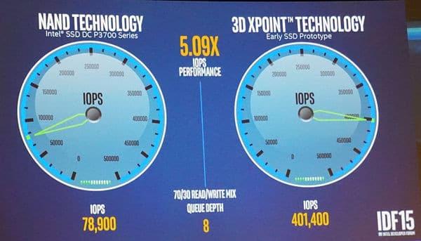 IDF 2015 Intel Optane mémoire 3D XPoint SSD 2