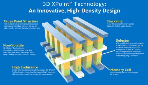 IDF 2015 Intel Optane mémoire 3D XPoint SSD 3