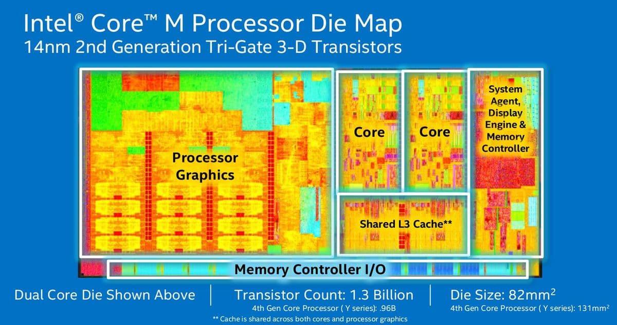 Intel officialise 3 processeurs Broadwell pour Ultrabooks et Tablettes, les Core M-5Y70 et 5Y10(a)