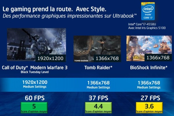 Intel Haswell officiel 10 U et Y