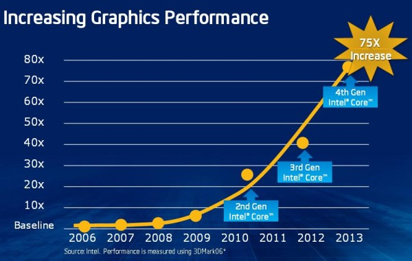 Intel Haswell officiel 11