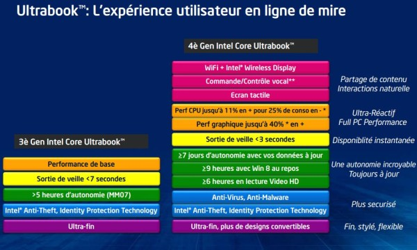 Intel Haswell officiel 2 U et Y