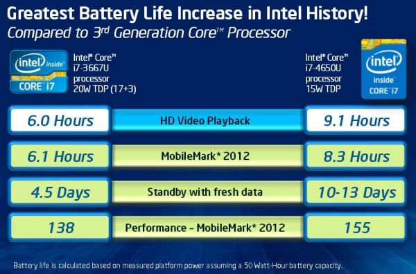 Intel Haswell officiel 5 U et Y