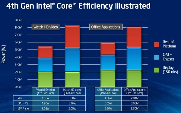 Intel Haswell officiel 6 U et Y