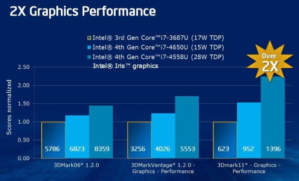 Intel Haswell officiel 7 U et Y