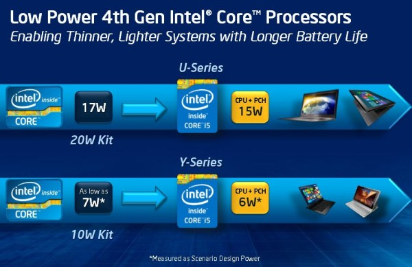 Intel Haswell officiel 8 U et Y