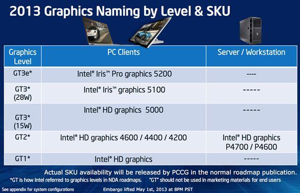 Intel dévoile les différentes parties graphiques des Haswell (Iris, HD 5200, etc.)