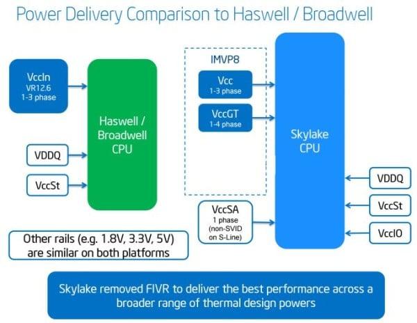 Intel Skylake 4