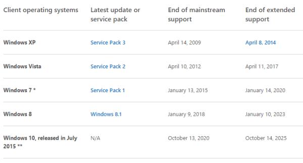 Microsoft Windows date fin 1
