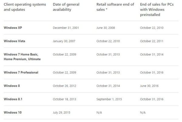 Microsoft Windows date fin 2