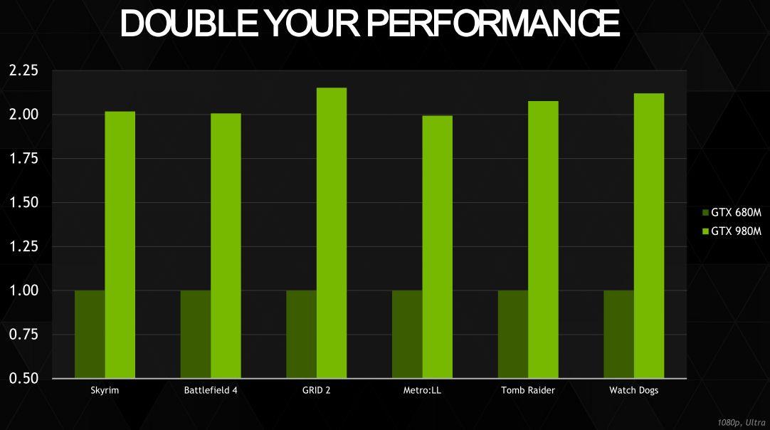NVIDIA GeForce GTX 900M 1