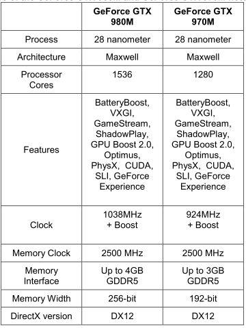 NVIDIA GeForce GTX 900M 4