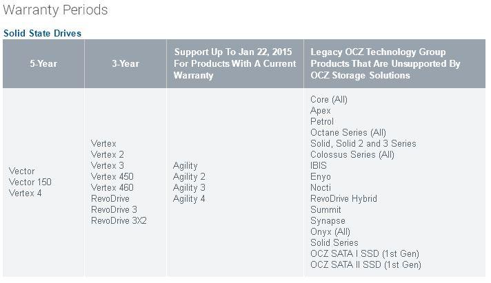 SSD OCZ : la garantie partiellement prise en charge par Toshiba