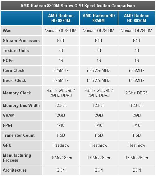AMD Radeon HD8800M
