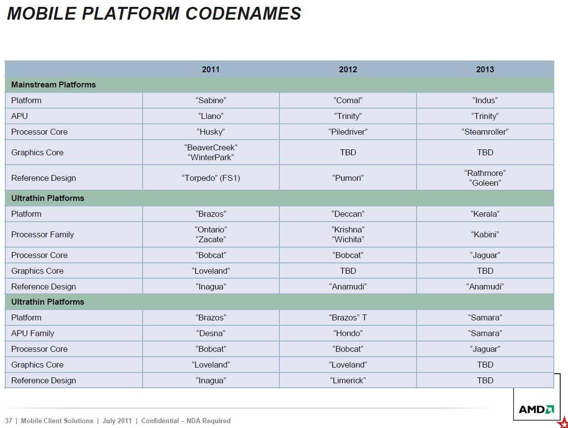 AMD roadmap APU mobiles 2011-2013