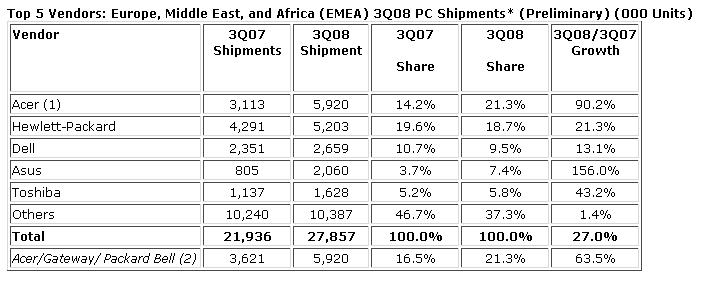 IDC PC EMEA troisieme trimestre 2008