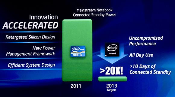 IDF 2011 Intel Haswell