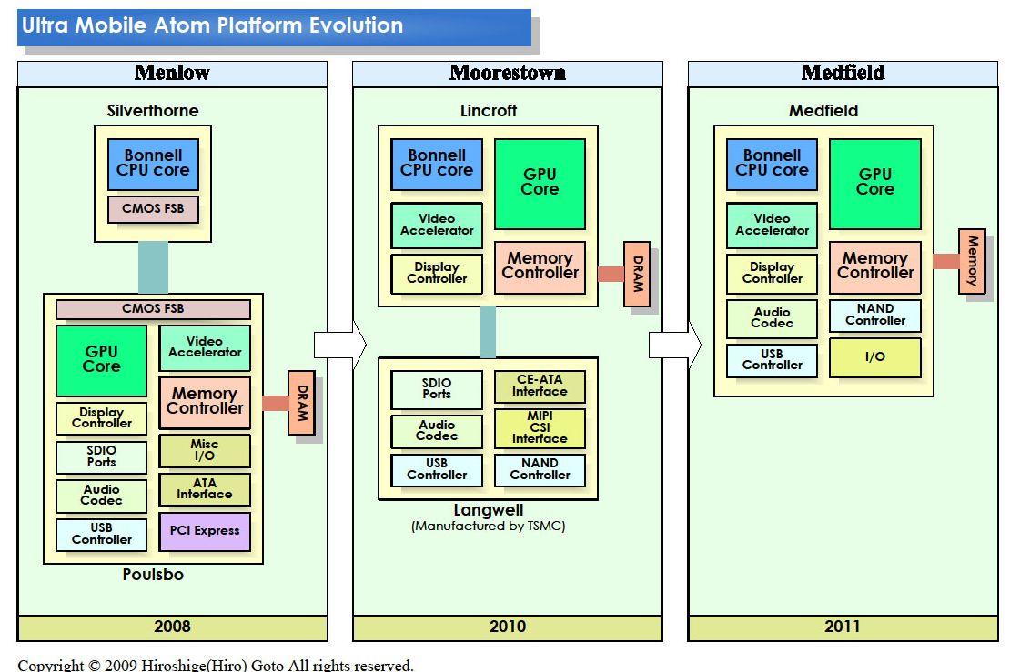 Intel Atom roadmap