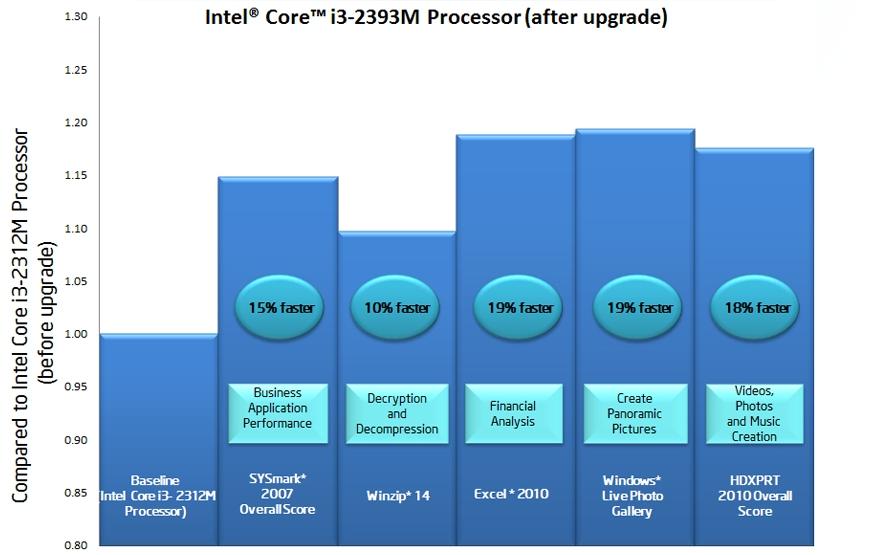 Intel Core i3-2312M maj logicielle