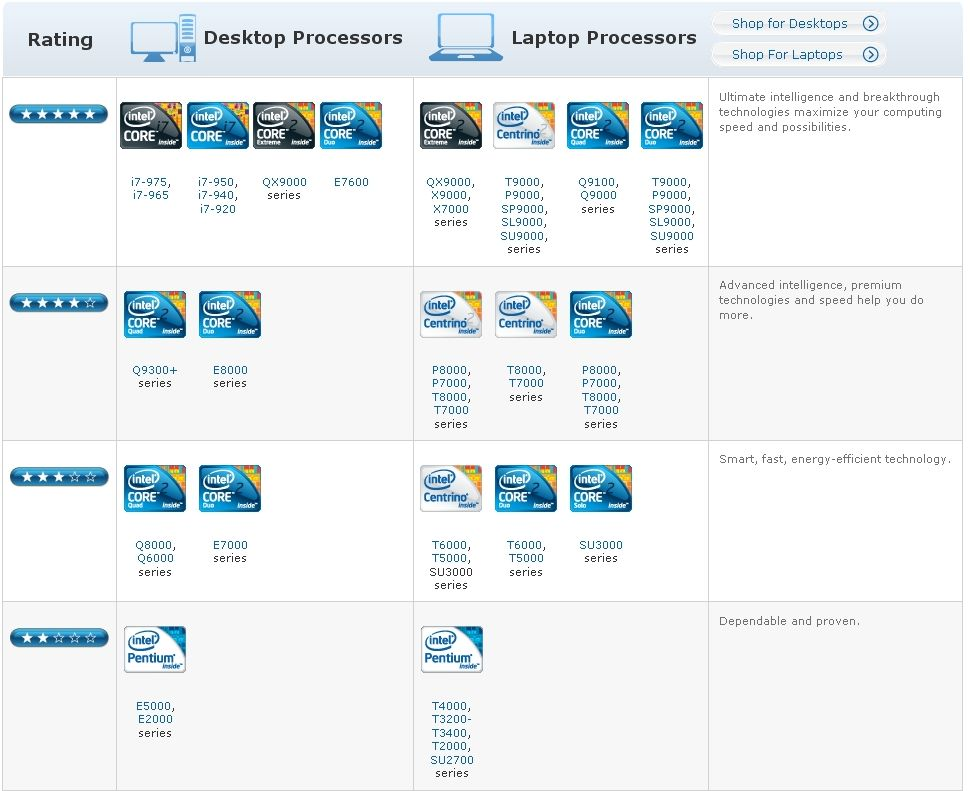 Intel Core i3 Core i5 et Core i7