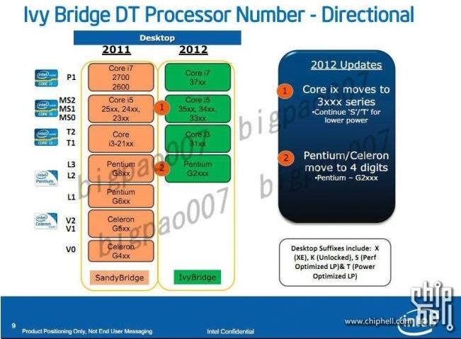 Intel Ivy Bridge dénominations